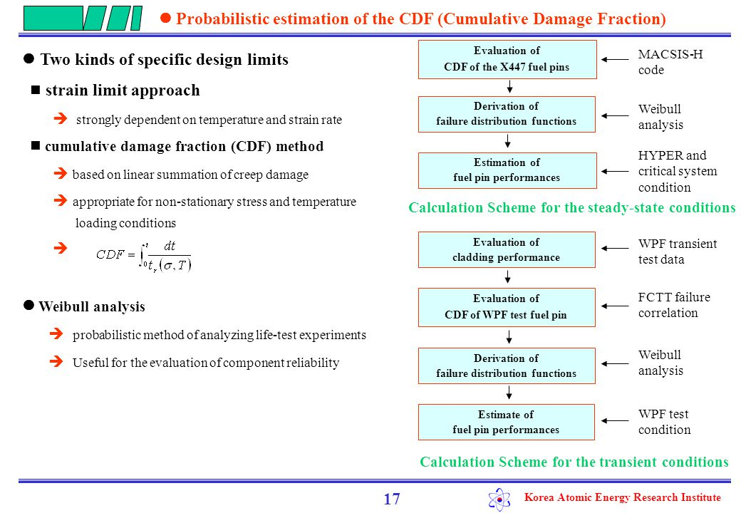 Korea Atomic Energy Research Institute limit on the fuel pin failure rate : less than 0.01%  the CDF limit of 0.001 was reasonable Failure probability of the HYPER fuel pin during steady-state condition  fuel pin failure rates for the 1.5 and 1.75 plenum-to-fuel ratios : 0.017 and 0.003%:  1.75 times of the plenum-to-fuel ratio : conservative by CDF limit Failure probability of the HYPER fuel pin during transient condition: lower than that of the WPF pin  Because of a higher plenum-fuel volume ratio and lower cladding inner radius vs.