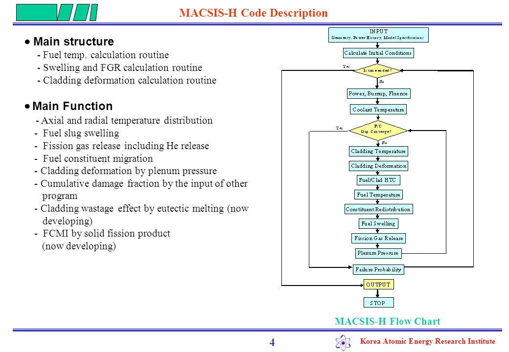 Korea Atomic Energy Research Institute Design Parameter 5 Sub-critical (HYPER)Critical Fuel Slug Contents (wt%)8U-34.3Pu-4.2Am-1.6Cm- 1.7Np-0.2RE-50Zr 65.5U-18Pu-0.5Am-0.4Cm- 0.5Np-0.5RE-14.6Zr 241 Am Content (wt%)2.660.1 Fuel Slug Diameter (mm)5.636.63 Smeared Density (%)75 Pin Outer Diameter (mm)7.78.8 Cladding Thickness (mm)0.60.57 Fuel Slug Length (mm)1,5001,240 Peak Linear Power (kW/m)28.528.9 Coolant Outlet Temperature (°C)490540 Cladding MaterialHT9 ● Key Design Parameter
