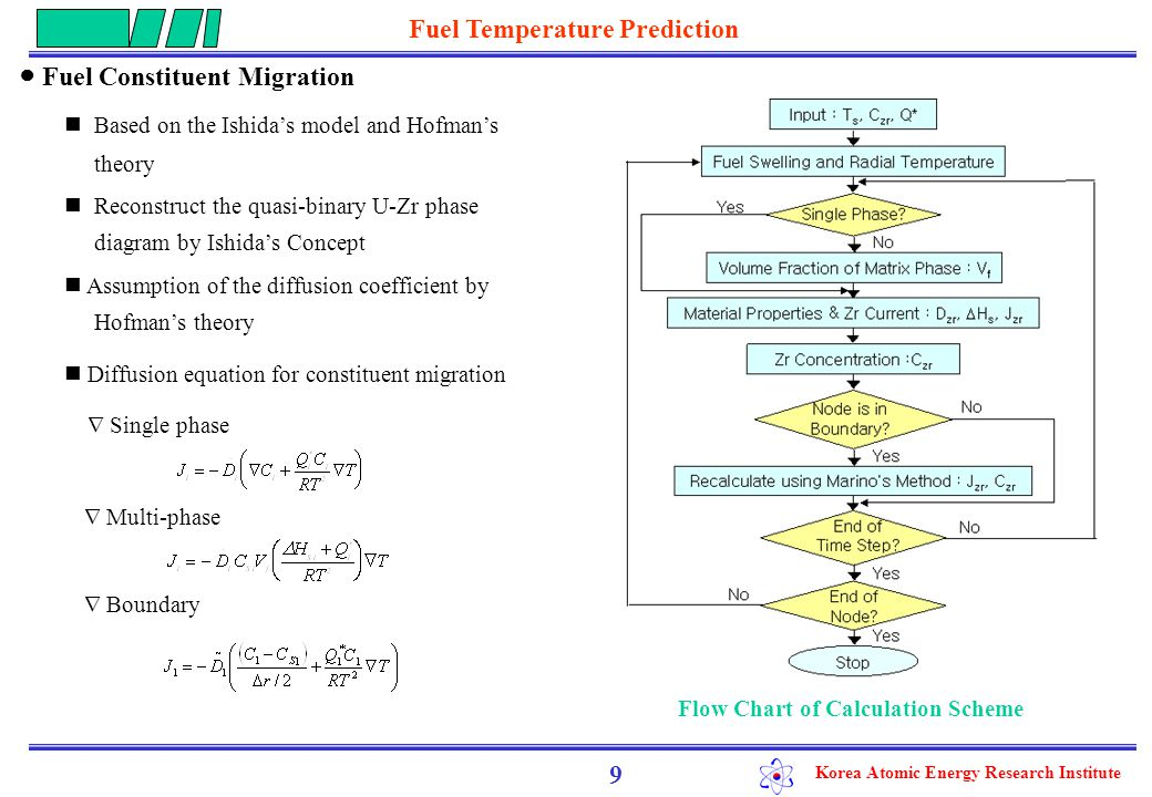 Korea Atomic Energy Research Institute ● Calculated and measured radial profile of Zr for the U-19Pu-10Zr driving forces acting on the Zr migration : molar enthalpy of solution ( △ Hs), heat of transport (Q*), and concentration gradient  The main reason for redistribution : radial solubility change of Zr The heat of transport plays a role in the redistribution  discrepancy was small : in case of Q* : -97,000kJ/mole significant amount of Zr is depleted in the middle zone 10 Calculated and measured radial profile of Zr for U-19Pu-10Zr Fuel Temperature Prediction