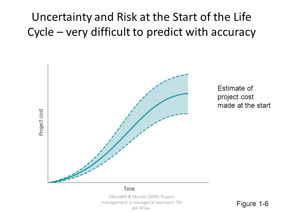 Risk During the Life Cycle – uncertainty decreases as the project nears completion Figure 1-7 Meredith & Mantel (2009) Project management: a managerial approach.