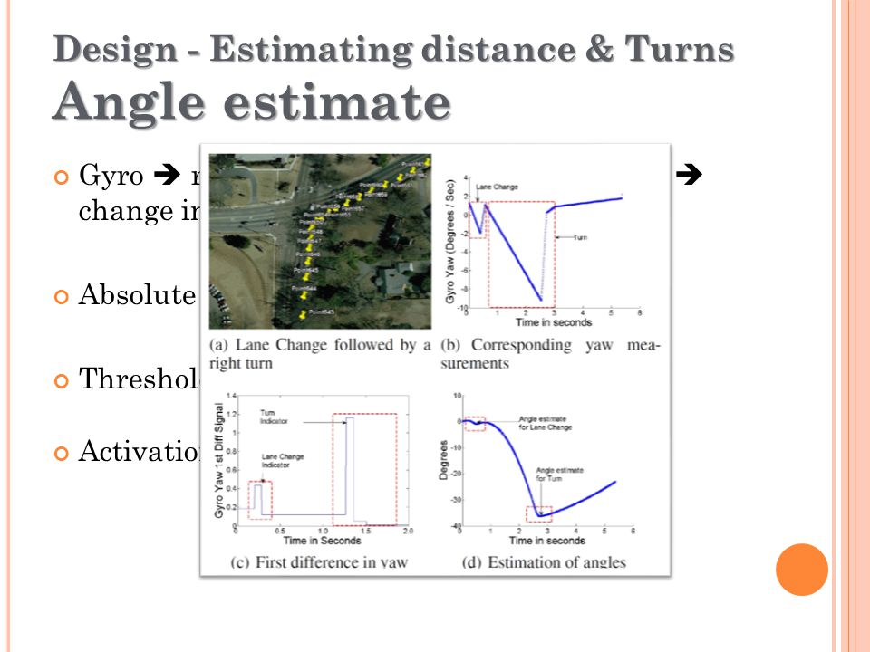 D ESIGN - E STIMATING DISTANCE & T URNS D ISTANCE ESTIMATE 2 nd order Butterworth Filter to remove noise Median of 20 samples  mean of 10 such medians Accelerometer  Double integration  Distance Curved roads – angular rotation info.