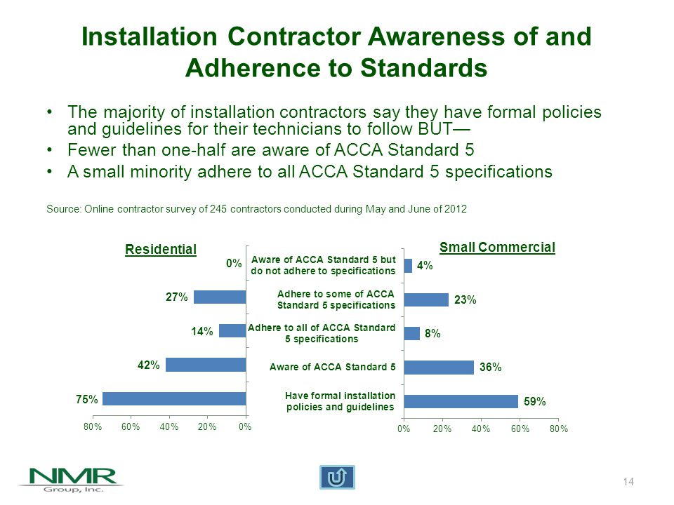 15 Maintenance Contractor Awareness of and Adherence to Standards ResidentialSmall Commercial The majority of maintenance contractors say they have formal policies and guidelines for their technicians to follow BUT— Fewer than one-half are aware of ACCA/ASHRAE Standards A small minority adheres to all ACCA/ASHRAE Standards specifications Source: Online contractor survey of 245 contractors conducted during May and June of 2012