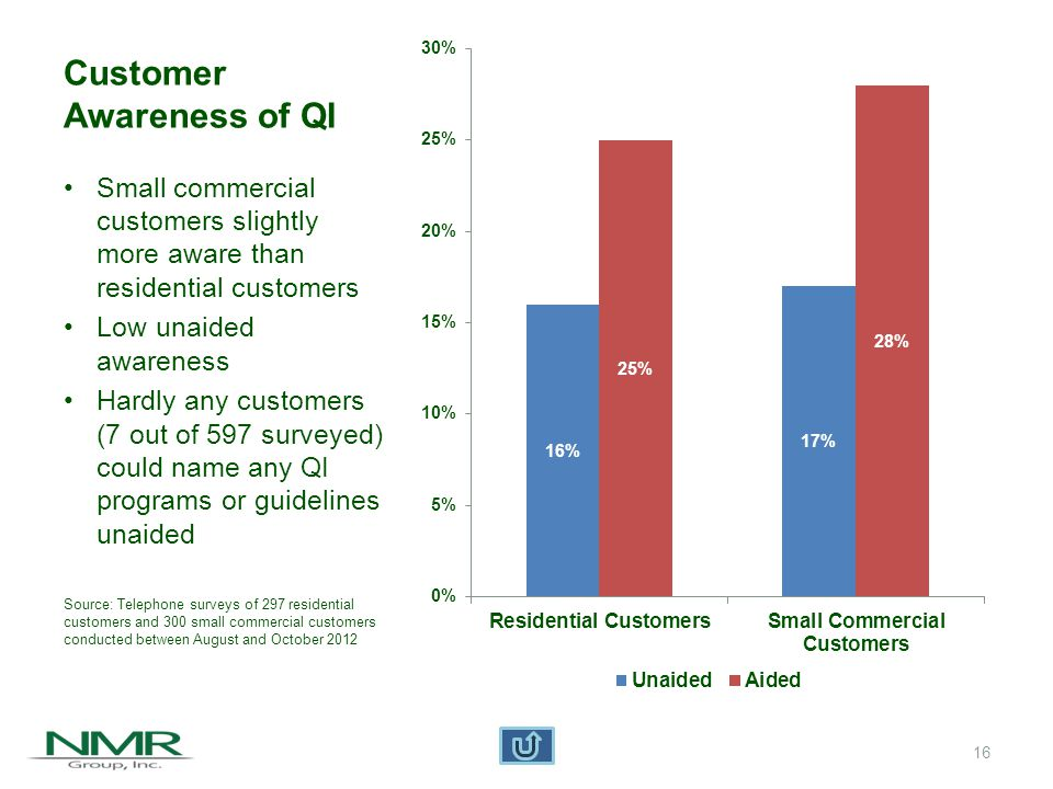 Customer Awareness of QM More customers aware of QM than QI Residential customers slightly more aware than small commercial customers Still have low unaided awareness Hardly any customers (5 out of 597 surveyed) could name any QM programs or guidelines unaided Source: Telephone surveys of 297 residential customers and 300 small commercial customers conducted between August and October 2012 17