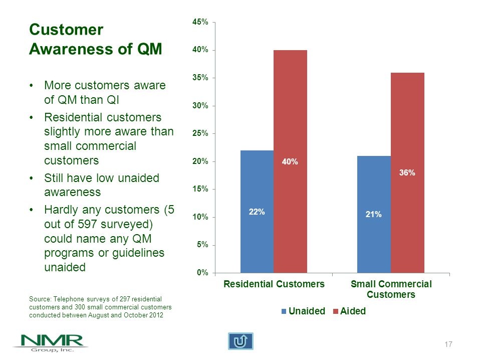 Aided Customer Awareness of QI/QM and Rebate Programs Highest awareness among SDG&E customers More small commercial customers aware programs exist but have not heard of Quality Care or SCE Installation Source: Telephone surveys of 297 residential customers and 300 small commercial customers conducted between August and October 2012 18