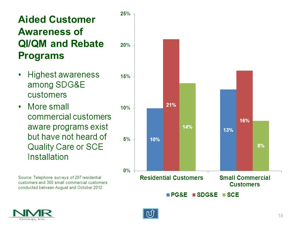 19 Customer Reported Frequency of Maintenance Visits (excluding repairs) ResidentialSmall Commercial Most (66%) residential customers have maintenance every two years or less frequently Many (38%) small commercial customers have maintenance every two years or less frequently Source: Telephone surveys of 297 residential customers and 300 small commercial customers conducted between August and October 2012