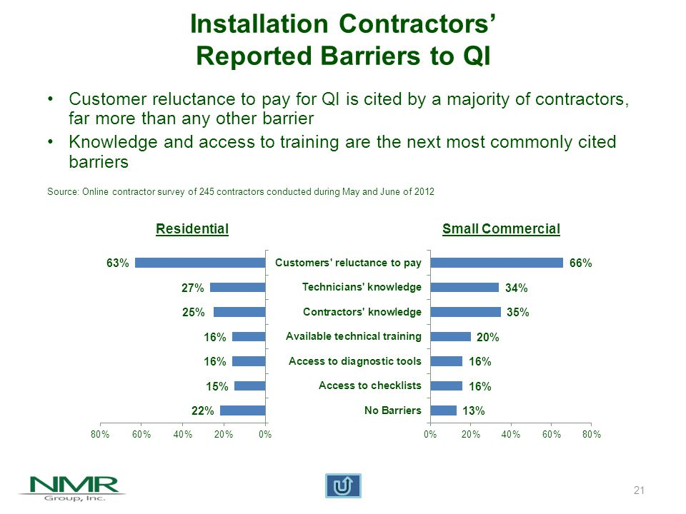 22 Maintenance Contractors' Reported Barriers to QM Residential Small Commercial Contractors believe customers need education on benefits of QM and need to be sold on it Residential customers are more reluctant to pay for QM unless they know it will save them money Small commercial customers, however, are more reluctant to pay regardless of knowledge Source: Online contractor survey of 245 contractors conducted during May and June of 2012