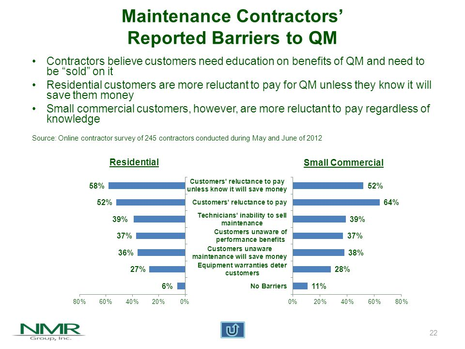 Installation Contractors with IOU Training and/or Qualification Very small portion of contractors estimated to have gone through IOU training and/or qualification* Number of contractors in California extrapolated from survey results *Since one IOU did not distinguish between program qualified and trained contractors, the analysis used the larger of the numbers provided by the other IOUs Source: Energy Market Innovations, California HVAC Contractor & Technician Behavior Study, Final Report, September 2012 23