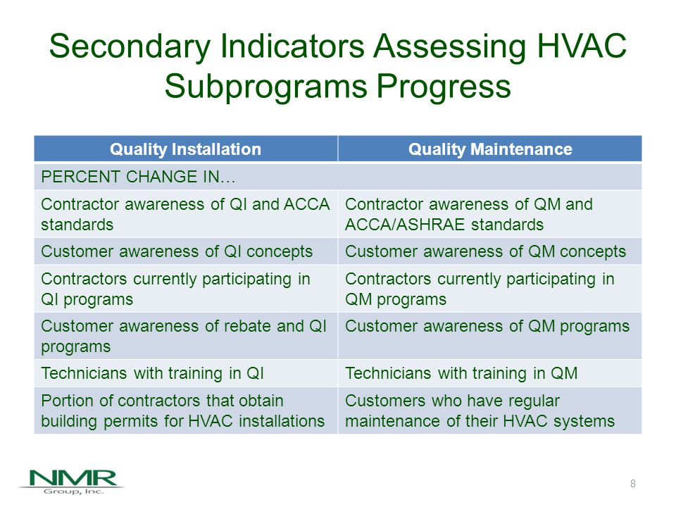 Agenda Overall Study Objectives Subprograms and Indicators of Progress Inputs to the HVAC Baseline Market Characterization Study Key Conclusions Recommendations 9