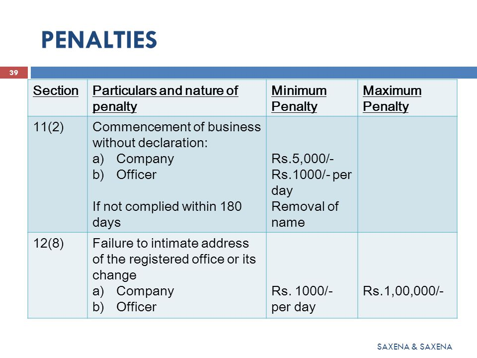 PENALTIES 40 SAXENA & SAXENA SectionParticulars and nature of penalty Minimum Penalty Maximum Penalty 26Relating to the prospectus Rs.50,000/-Rs.3.00 lakh (with imprisonment which may extend to three years for every person in default) 39(5)Return for allotment : Company and officer Rs.1000/- per day Rs.1,00,000/-