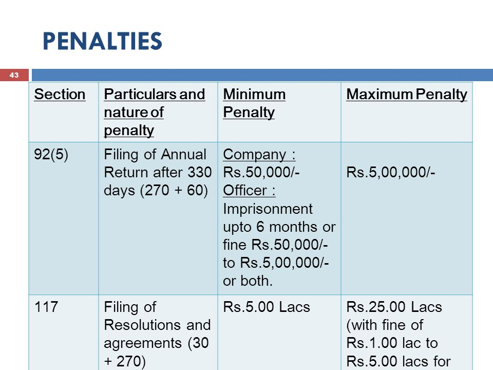 PENALTIES 44 SAXENA & SAXENA SectionParticulars and nature of penalty Minimum PenaltyMaximum Penalty 118Tampering of minutes Imprisonment upto 2 years or fine from Rs.25,000/- to Rs.1,00,000/- 128(6)Maintenance of the Books of accounts MD or Director incharge: Imprisonment upto one year or fine Rs.50,000/- or both Rs.5,00,000/ - or both 129(7)Financial Statements Directors : imprisonment upto one year or fine 50,000/- to 5,00,000/-