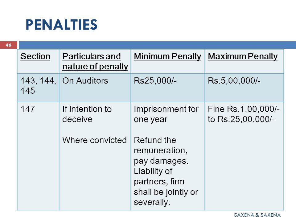 PENALTIES 47 SAXENA & SAXENA SectionParticulars and nature of penalty Minimum PenaltyMaximum Penalty 164Dis-qualification of the Directors Imprisonment for one year Fine Rs.1,00,000/- to Rs.25,00,000/- or both 184(4)Failure to disclose interest by Directors Imprisonment for one year Fine Rs.50,000/- to Rs.1,00,000/- or both