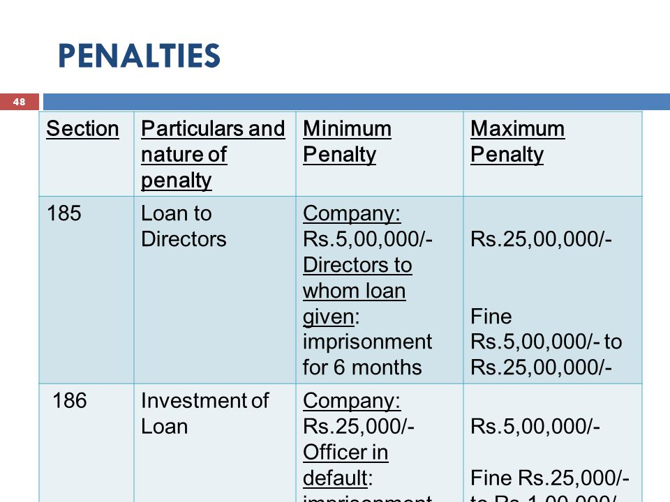 PENALTIES 49 SAXENA & SAXENA SectionParticulars and nature of penalty Minimum Penalty Maximum Penalty 195Insider tradingImprisonment upto 5 years or with fine Rs.5,00,000/- Imprisonment upto 5 years or with fine Rs.25.00 crores or three times of amount of profit earned whichever is higher.
