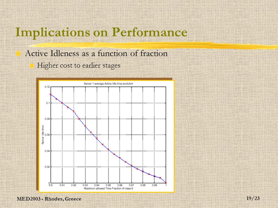 MED2003 - Rhodes, Greece 20/23 Implications on Performance Simulation results – improvement over stable Average bufer lenght
