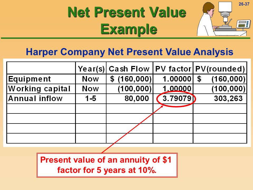 26-37 Harper Company Net Present Value Analysis Net Present Value Example Present value of an annuity of $1 factor for 5 years at 10%.