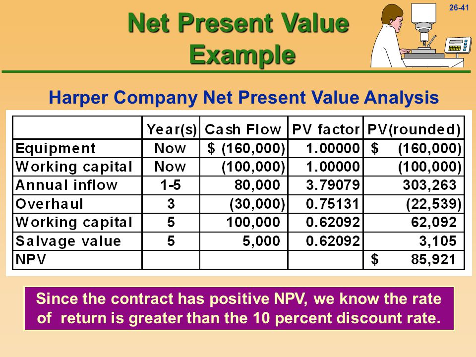 26-41 Harper Company Net Present Value Analysis Since the contract has positive NPV, we know the rate of return is greater than the 10 percent discount rate.