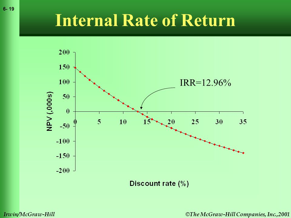 © The McGraw-Hill Companies, Inc.,2001 6- 20 Irwin/McGraw-Hill Internal Rate of Return Calculating the IRR can be a laborious task.