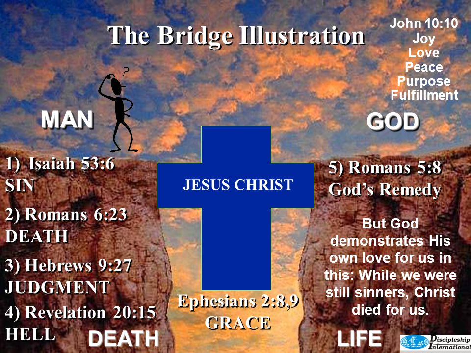 GODGOD DEATHLIFE 4) Revelation 20:15 HELL 4) Revelation 20:15 HELL 2) Romans 6:23 DEATH 3) Hebrews 9:27 JUDGMENT 3) Hebrews 9:27 JUDGMENT 1)Isaiah 53:6 SIN 1)Isaiah 53:6 SIN JESUS CHRIST Christ made it possible for us to cross over to God's side and experience His promise of a full and abundant life.