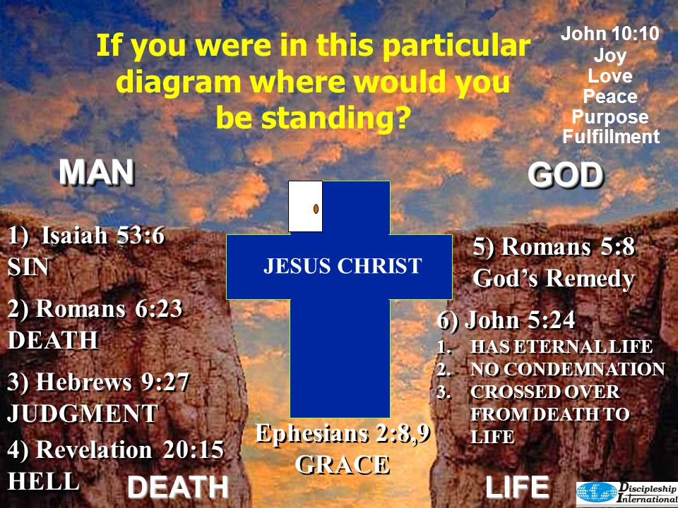 GODGOD DEATHLIFE 5) Romans 5:8 God's Remedy 5) Romans 5:8 God's Remedy 4) Revelation 20:15 HELL 4) Revelation 20:15 HELL 2) Romans 6:23 DEATH 3) Hebrews 9:27 JUDGMENT 3) Hebrews 9:27 JUDGMENT 1)Isaiah 53:6 SIN 1)Isaiah 53:6 SIN What Side Would You Like To Be On.