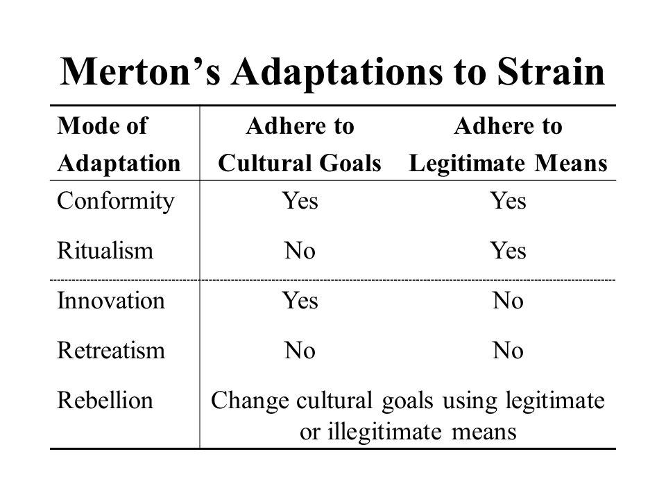 Cloward and Ohlin (1960): Illegitimate Opportunities Adaptation Mainstream Goals Legitimate Means Illegitimate Means InnovationYesNoYes RetreatistNo Retreatists are double losers or double failures