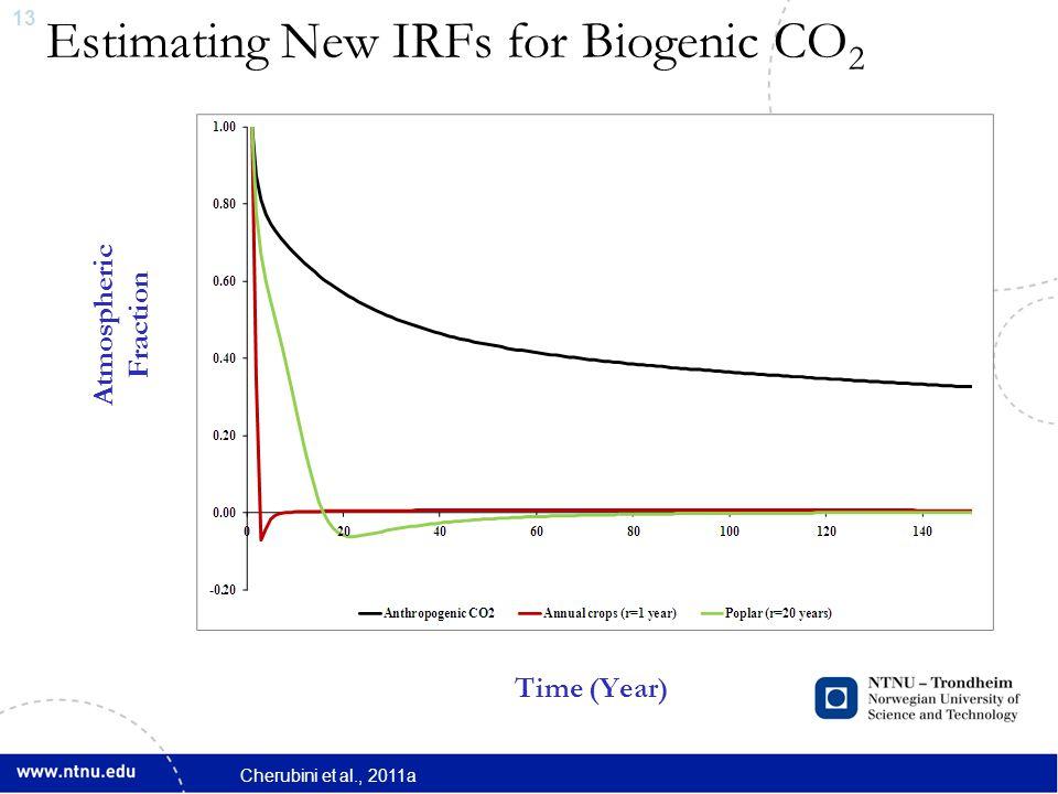14 Estimating New IRFs for Biogenic CO 2 Atmospheric Fraction Time (Year) Cherubini et al., 2011a