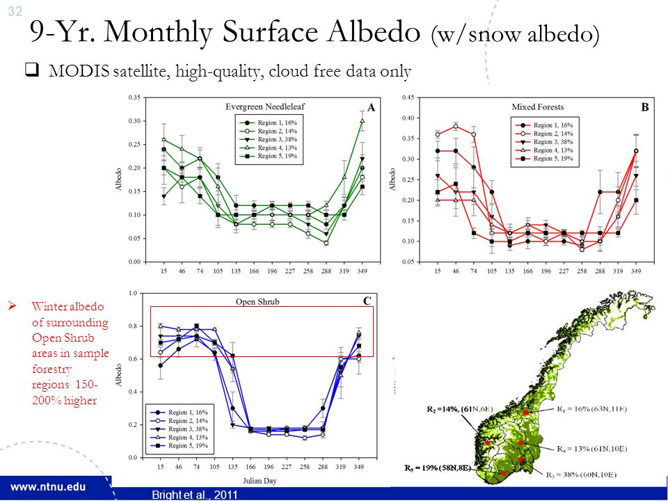 33 Radiative Forcing from Albedo Change  Time evolution of surface albedo on harvested areas due to regrowth is based on time series information on canopy closure and Leaf Area Index (LAI)  Important drivers for albedo change in managed boreal forests.