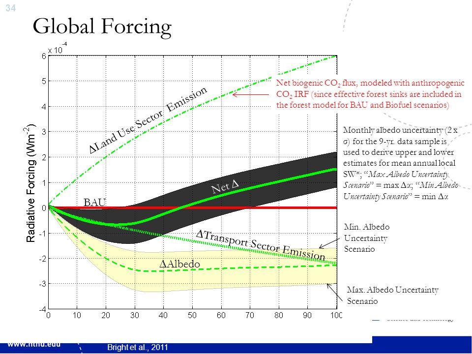 35 Tim-Integrated Forcing (iRF) ∆LU Sector Emission ∆Trnspt.