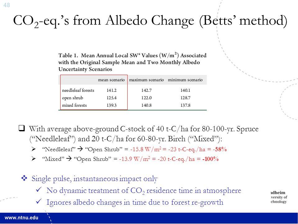49 Annual CO 2 -eq.'s ∆LU Sector Emission ∆Transport Sector Emission ∆Albedo Net ∆ Min.