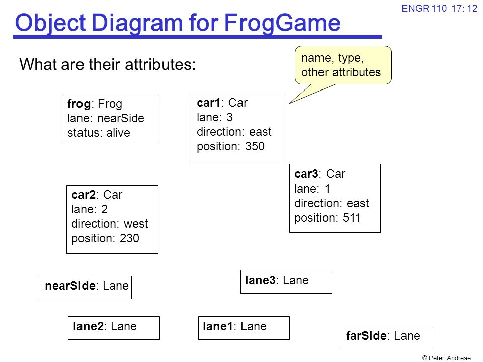 © Peter Andreae ENGR 110 17: 13 Object Diagram for FrogGame What are the associations between objects: frog: Frog status: alive car1: Car direction: east position: 350 car2: Car direction: west position: 230 car3: Car direction: east position: 511 lane2: Lane lane3: Lane lane1: Lane nearSide: Lane lane farSide: Lane