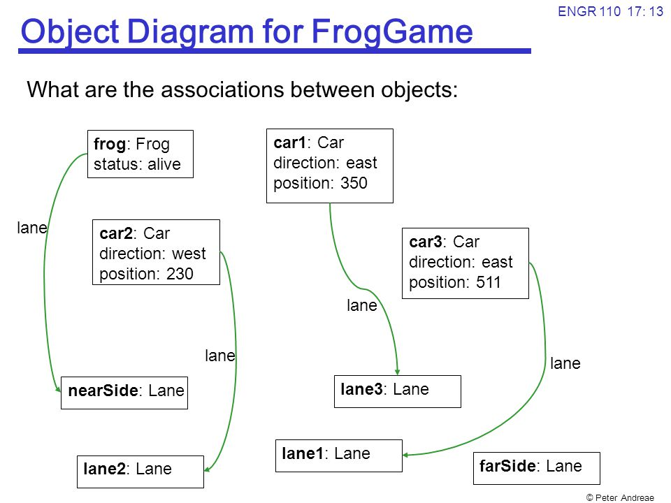 © Peter Andreae ENGR 110 17: 14 Object diagrams What is the ontology of Object diagrams.