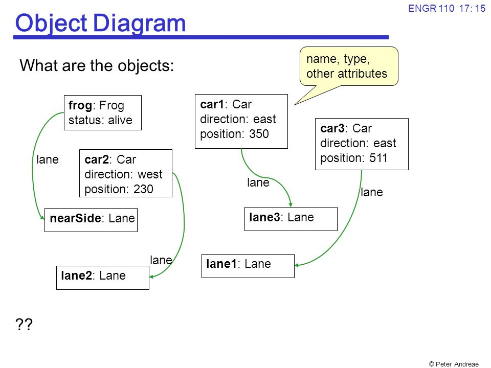 © Peter Andreae ENGR 110 17: 16 Object Diagram What happens when the problem gets bigger.