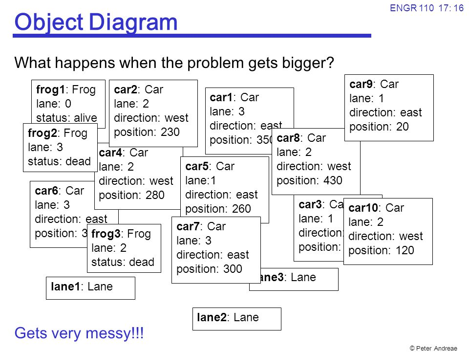 © Peter Andreae ENGR 110 17: 17 Class diagrams Can abstract from individual objects to classes of objects.
