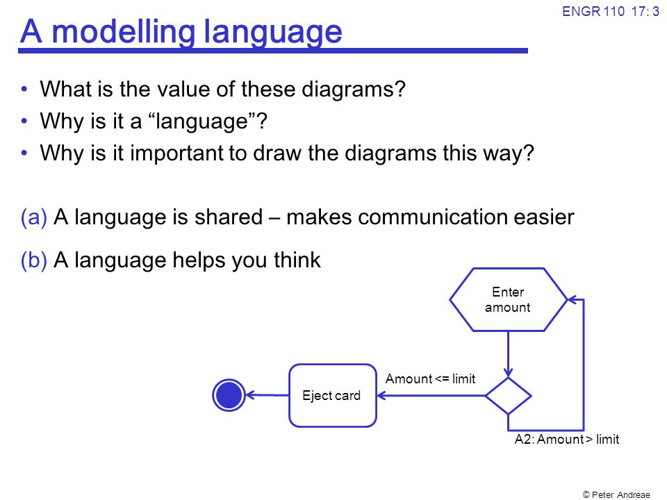 © Peter Andreae ENGR 110 17: 4 A modelling language What makes a Language: Simple view: Vocabulary Grammar Rules Three aspects: syntax – rules about how to say/write/draw statements.