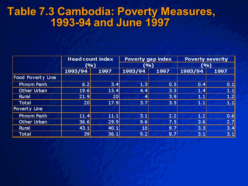 © 2003 By Default!Slide 25 Poverty Comparisons over Time Changes in the characteristics of different poverty groups can be looked at.