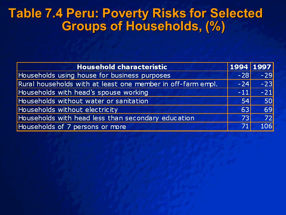 © 2003 By Default!Slide 28 Table 7.5 A Sectoral Poverty Profile for Indonesia in 1987