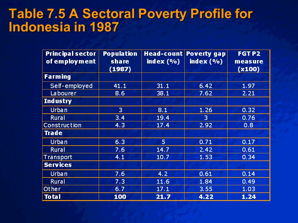 © 2003 By Default!Slide 29 Indonesia Indonesia Results are given for the three main poverty measures discussed: Results are given for the three main poverty measures discussed: –Assumed an urban-rural cost-of-living differential of 10% which appears to be reasonable though lower than what has been assumed in most other poverty profiles for Indonesia.