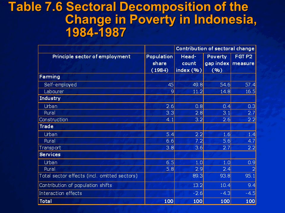 © 2003 By Default!Slide 34 Note: No sampling errors (reported in parentheses for the other years) are reported by the two previous poverty profiles but the relative errors for SESC 1993/94 and the adjusted 1997 CSES would likely be higher than the relative error in 1999 because the sampling scheme used previously was not as efficient (fewer clusters and broader stratification).