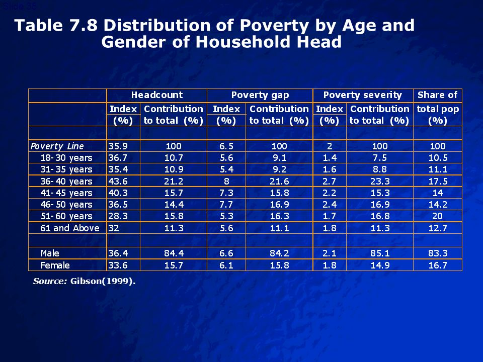 © 2003 By Default!Slide 36 Cambodia Cambodia In addition to the gender of the HH head, marital status and widowhood is sometimes used as a sub- population characteristic for forming poverty profiles.