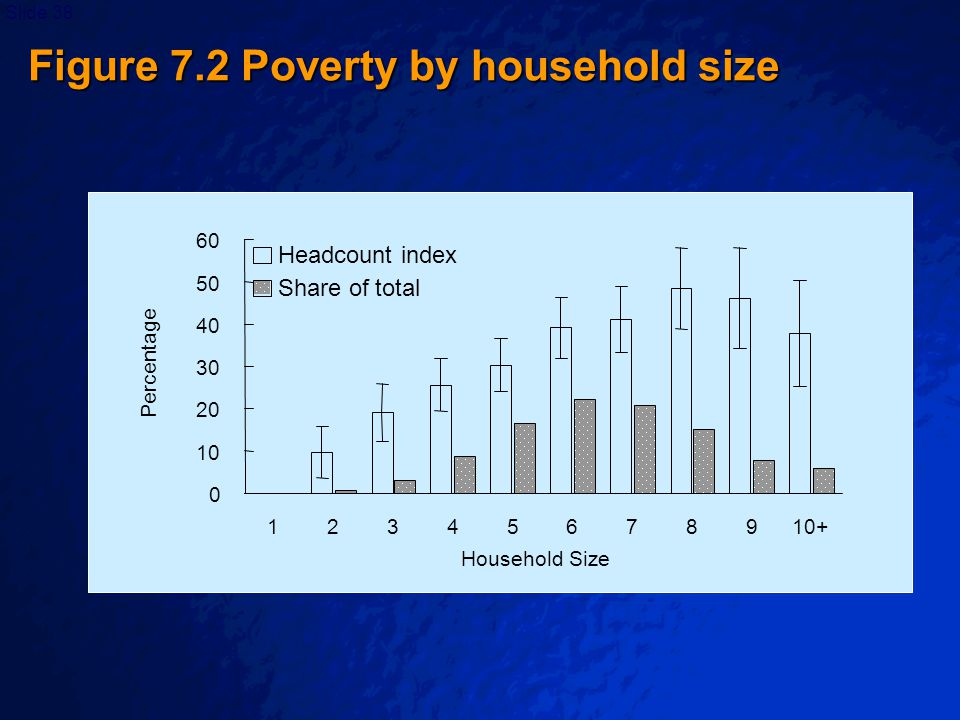 © 2003 By Default!Slide 39 Cambodia Previous poverty profiles showed that poverty rates were relatively high among those whose household head either has no schooling or has only primary schooling.
