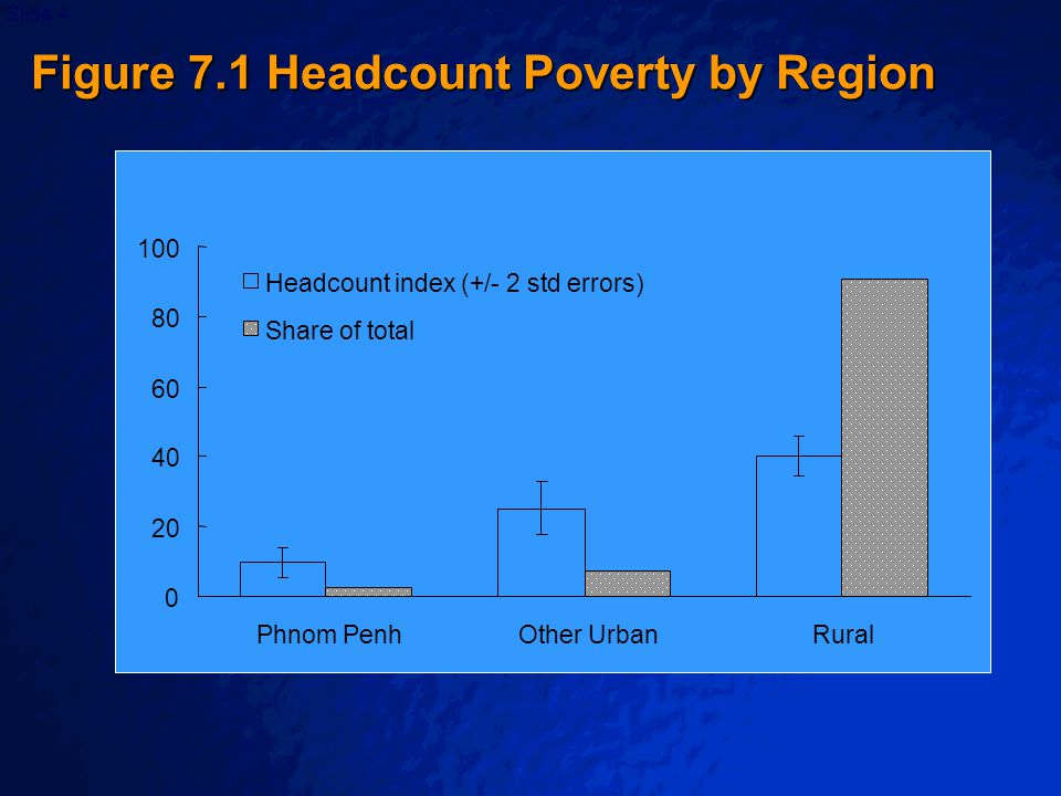 © 2003 By Default!Slide 5 Table 7.1 Some Characteristics of the Poor in Ecuador, 1994