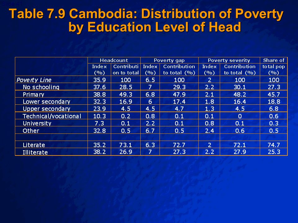 © 2003 By Default!Slide 42 Table 7.10 Distribution of Poverty by Employment Status of Head