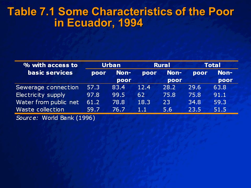 © 2003 By Default!Slide 6 Table 7.2: Poverty among various household groups in Malawi, 1997/98