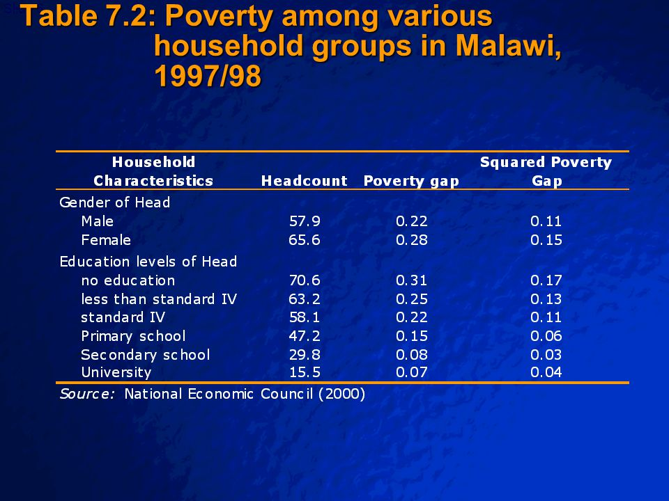 © 2003 By Default!Slide 7 Poverty Profiles –The general rule is that all variables that correlate with poverty and are relevant for policies under consideration should be included.