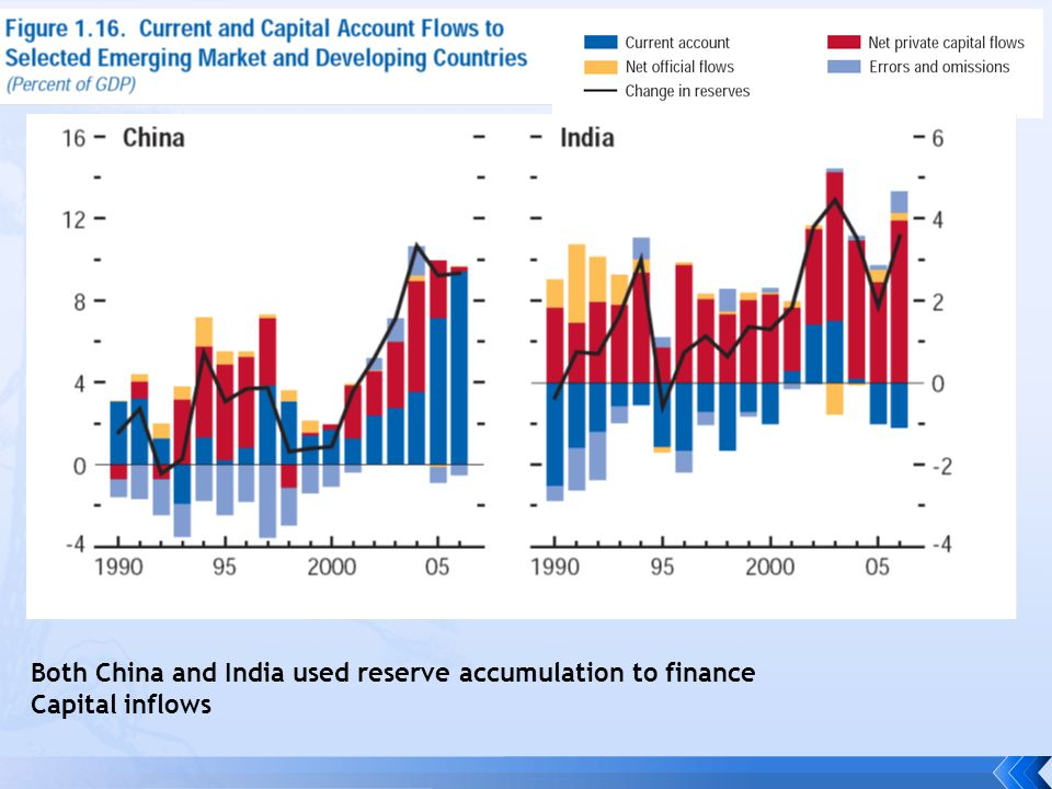 Latin America ran CA surpluses and added to reserves