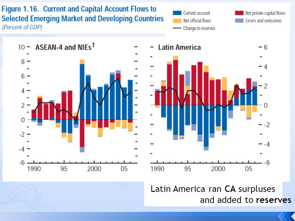 Central/Eastern Europe is the one emerging markets group that ran worrisome current account deficits, esp.