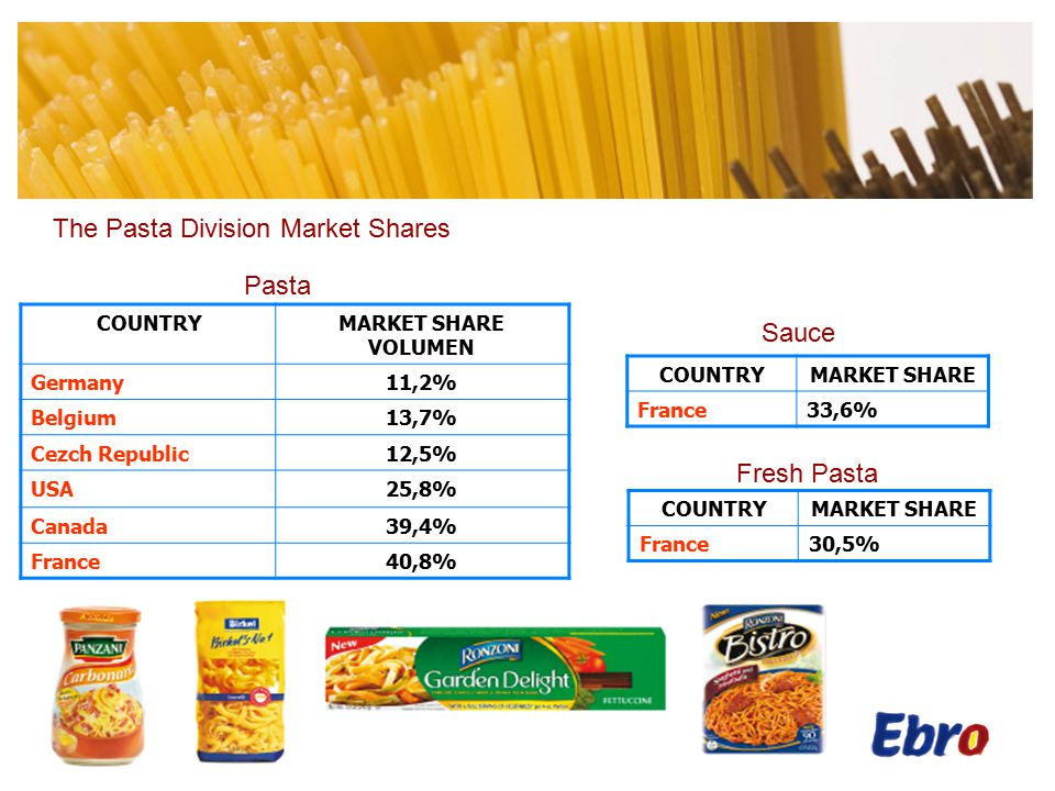 The Pasta Division Main Brands