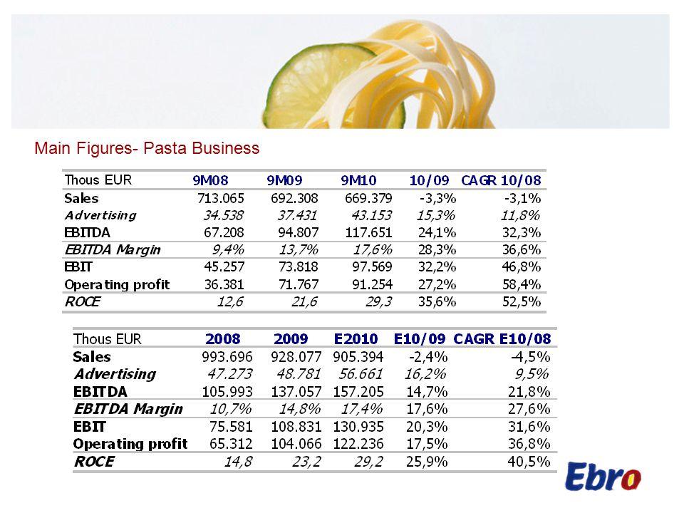 Main Figures- Consolidated Thous EUR9M089M099M10 10/09CAGR 10/08 Sales1,333,5971,342,4831,253,850-6.6%-3.0% Advertising53,98661,48264,7745.4%9.5% EBITDA148,762171,259197,58615.4%15.2% EBITDA margin11.2%12.8%15.8%23.5%18.9% EBIT108,360131,665157,52019.6%20.6% Operating profit128,969117,977142,44320.7%5.1% Profit before tax69,51999,176135,28336.4%39.5% Discontinued operations46,99767,008265,702296.5%137.8% Net Profit92,698134,701346,065156.9%93.2% ROCE13.217.821.520.8%27.6%