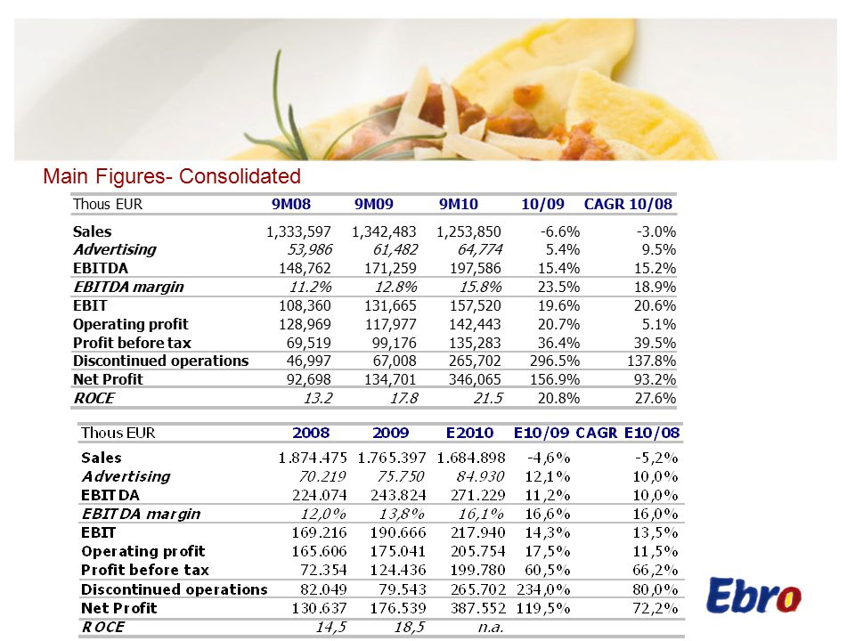 Main Figures- Balance Sheet After the sale of the Dairy Division (€630m) that took place in September we are debt free.
