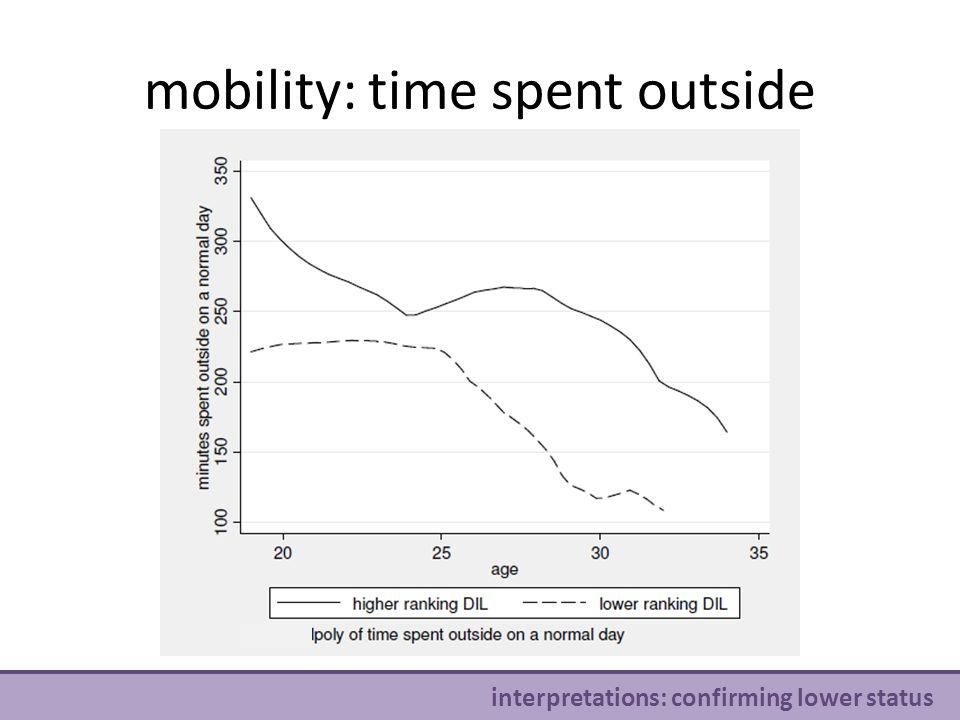 mobility: time spent outside v interpretations: confirming lower status
