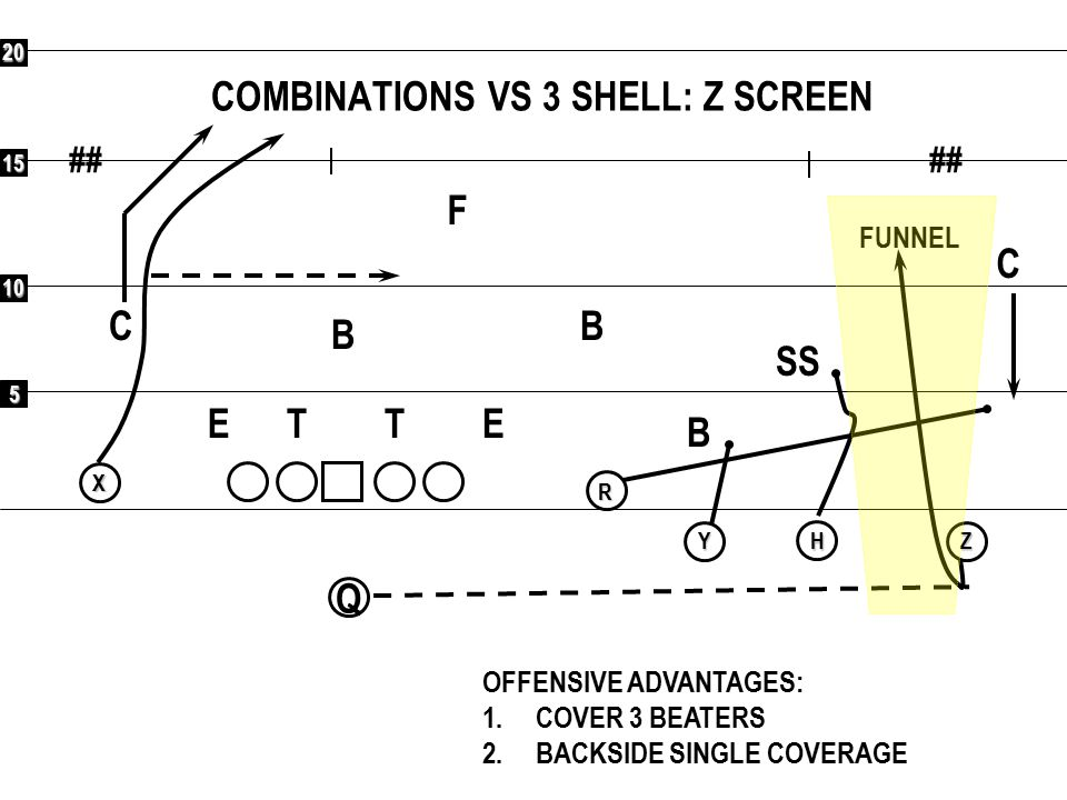 5 10 15 20 ## QR XY H Z COMBINATIONS VS 3 SHELL: BUBBLE F C C SS B B B ETET OFFENSIVE ADVANTAGES: 1.COVER 3 BEATERS 2.BACKSIDE SINGLE COVERAGE 1