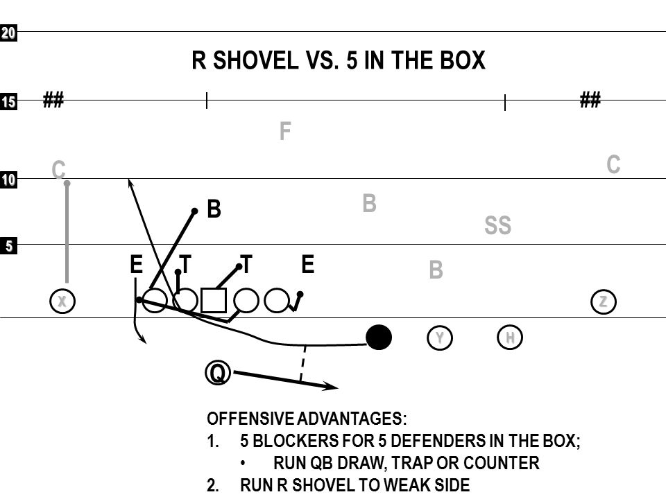 5 10 15 20 ## EVEN STRATEGY: NO SAFETY; COVER ALL RECEIVERS ## F CC SS BBB ETET OFFENSIVE ADVANTAGES: 1.NO SAFETY IF MAN COVERAGE 2.1 ON 1 TO SINGLE SIDE; ANY ROUTE 3.UNCOVERED; HITCH, BUBBLE 4.5 VERTICAL THREATS Q RXYHZ